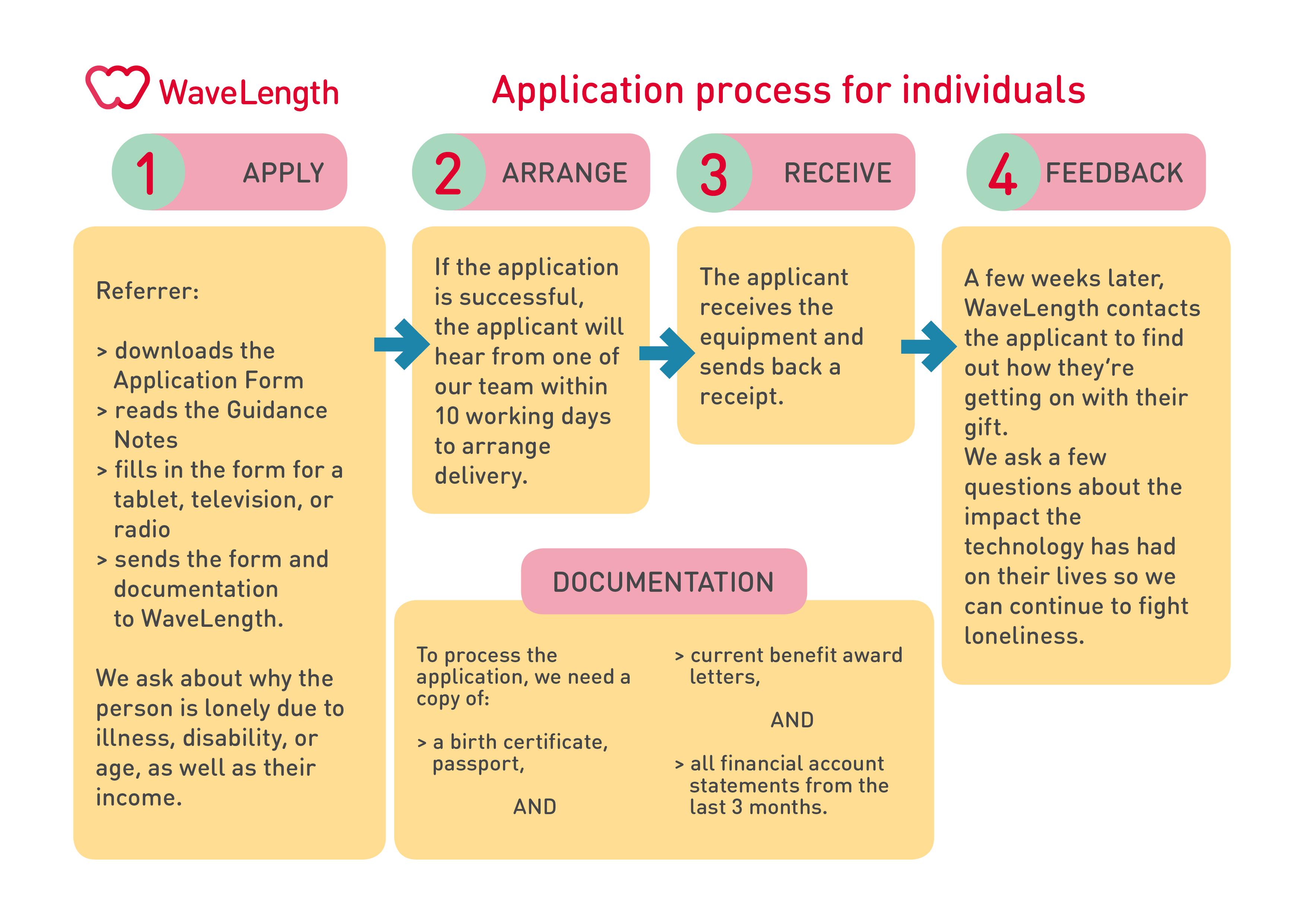 Individual applications flowchart