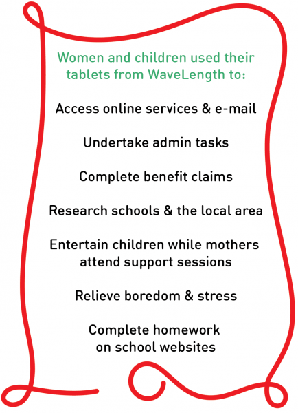 The women and children have used their tablets to: -      Access online services and e-mail -      Complete benefit claims -      Undertake admin tasks -      Research schools and the local area -      Entertain children while mothers attend support sessions -      Relieve boredom and stress -      Complete homework on school websites -      Research arts and crafts ideas, letting people feel more in control of their own learning and projects