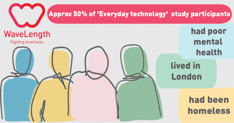 WaveLength 'Everyday technology fighting loneliness' breakdown of beneficiary profile