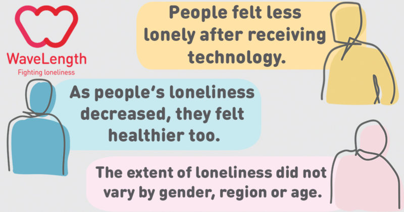 WaveLength 'Everyday technology fighting loneliness' key outcomes