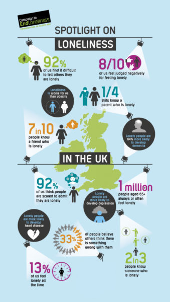 Campaign to End Loneliness Infographic